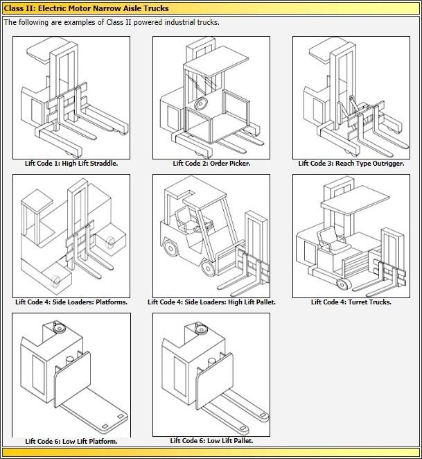 Class Ii Forklifts